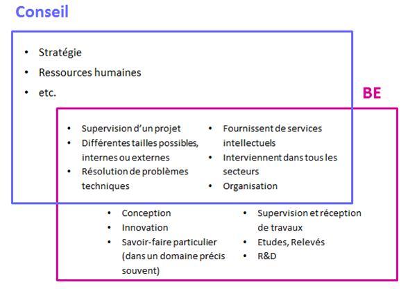 Panorama des cabinets de conseil - Cabinet de conseil en management et organisation ...